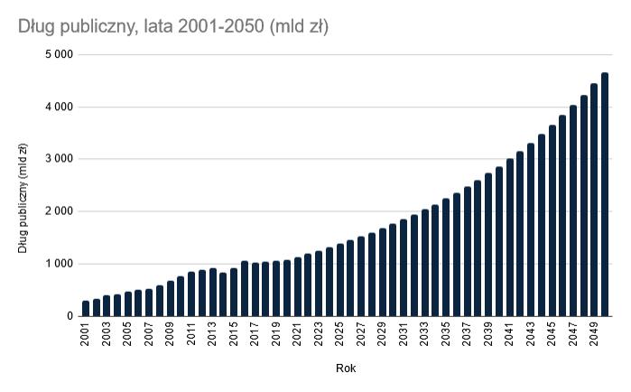 dług publiczny 2001 2050