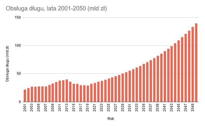 obsługa długu publicznego 2001-2050