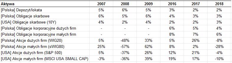W co inwestować w 2020? Stopy zwrotu w wybranych latach dla wszystkich kategorii aktywów bazowych