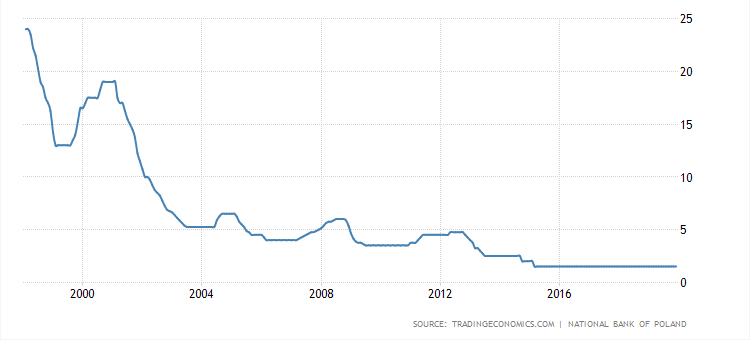 Czy warto wziac kredyt - 1 stopy procentowe PL