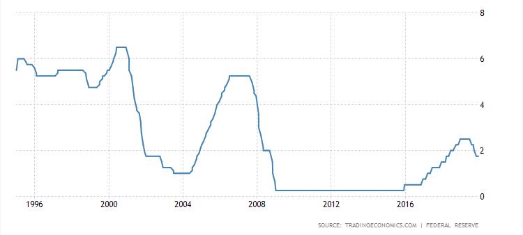 Czy warto wziac kredyt - 2 stopy procentowe USA