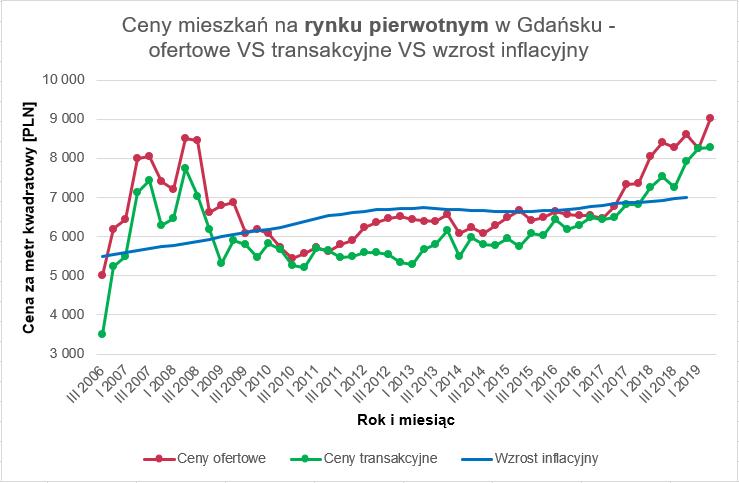 Czy warto wziac kredyt - 3 ceny mieszkań rynek pierwotny Gdańsk