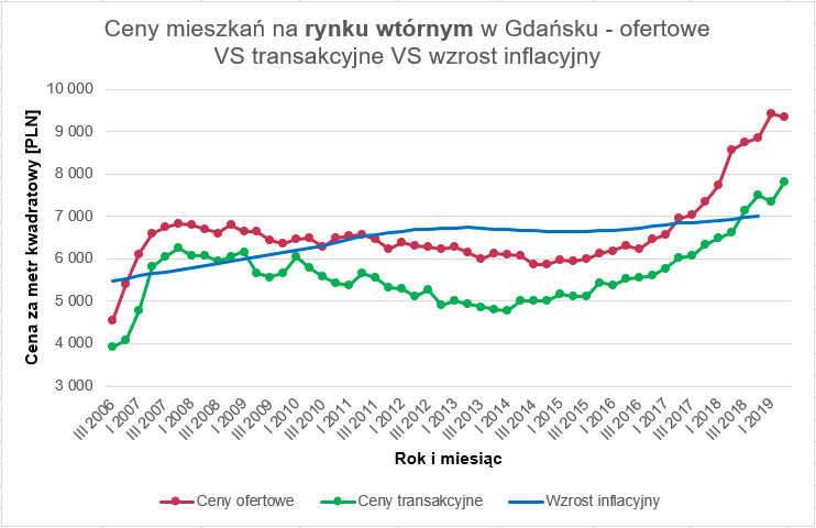 Czy warto wziac kredyt - 4 ceny mieszkań rynek wtórny Gdańsk