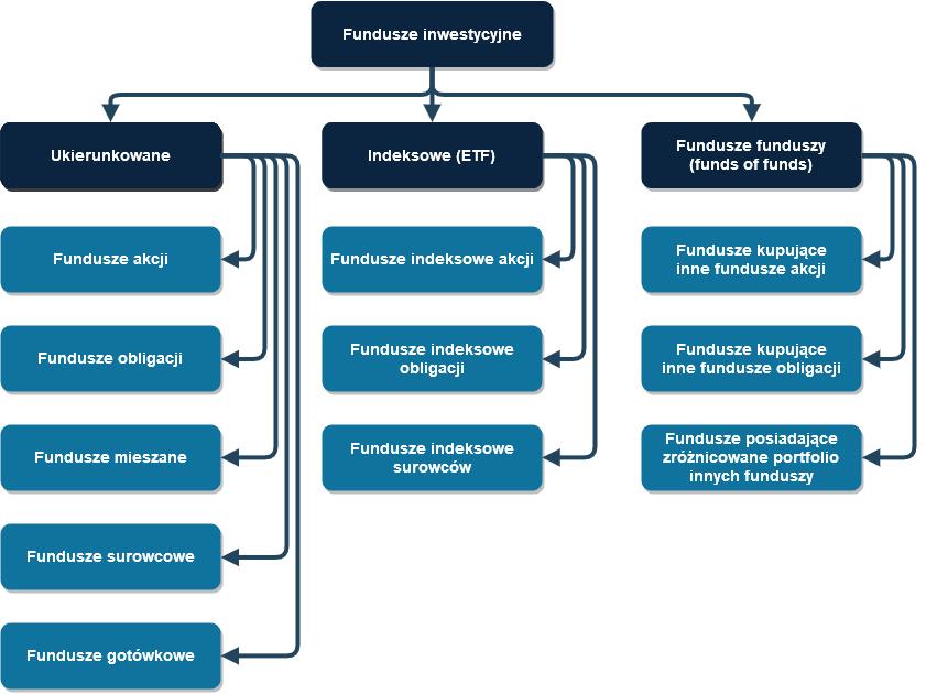W co inwestować w 2020? Klasyfikacja funduszy inwestycyjnych