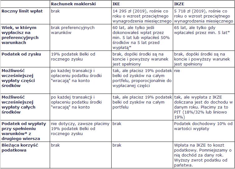 Rachunki maklerskie IKE i IKZE - porównanie koonnt IKE i IKZE