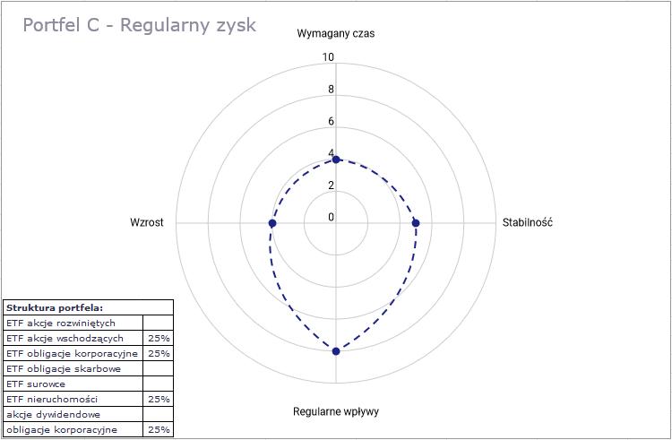 IKE i IKZE 2 - portfel C - regularny zysk
