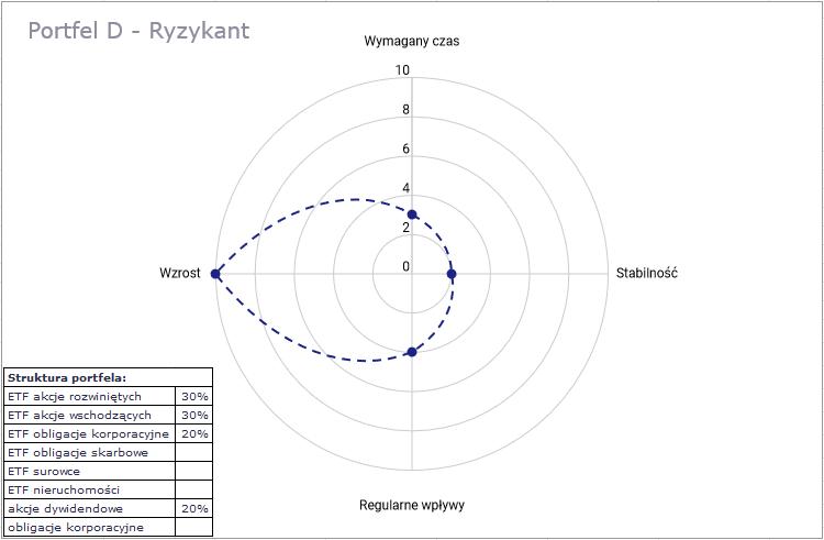 IKE i IKZE 2 - portfel D - ryzykant