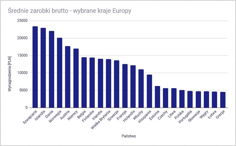 Gdzie wyjechać, by zarobić najwięcej? Średnie zarobki brutto w państwach Europy