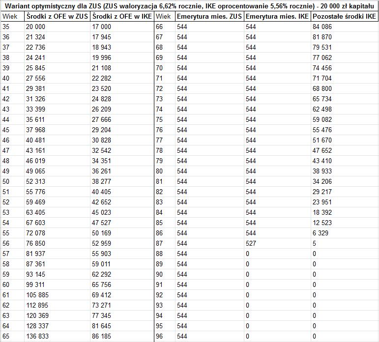 ZUE czy IKE - 20000 kapitalu1