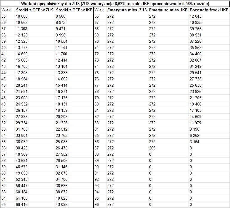 ZUE czy IKE - 5 porównanie dobra koniunktura1