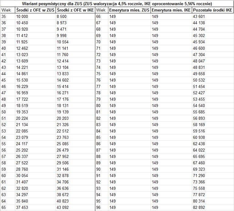 ZUE czy IKE - 6 porównanie słaba koniunktura1