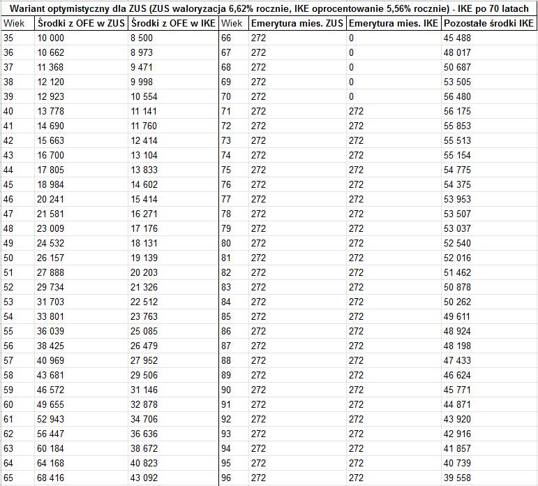 ZUE czy IKE - 7 odroczona wypłata1
