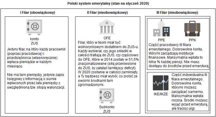 ZUS czy IKE - polski system emerytalny teraz