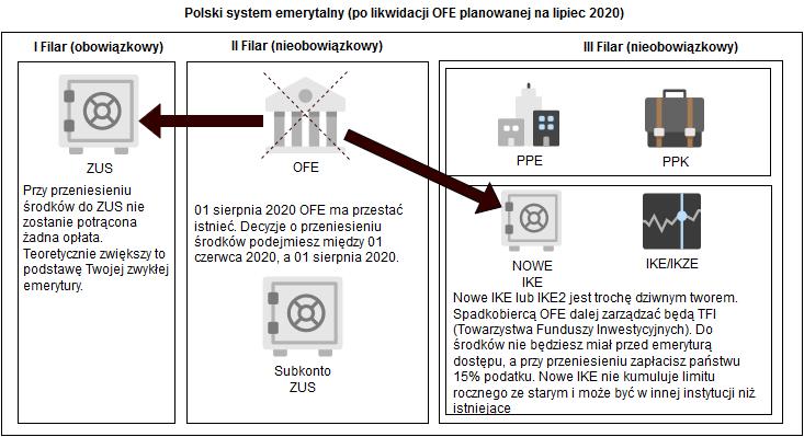 ZUS czy IKE - polski system emerytalny po czerwcu 2020