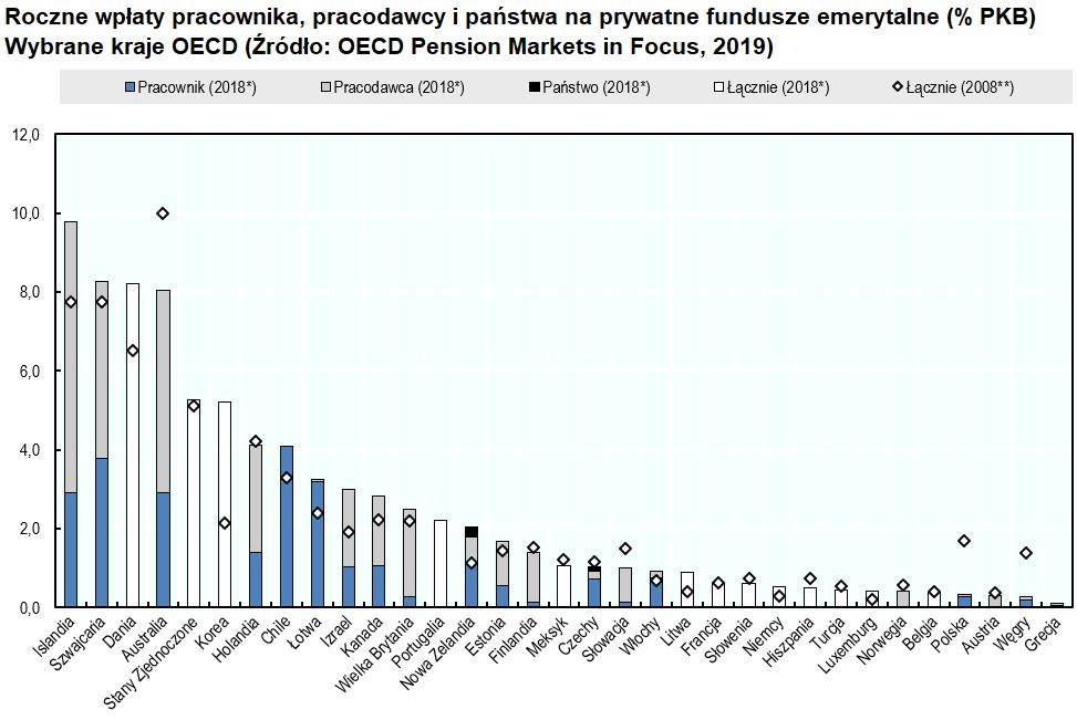 Emerytury Islandia roczne wpłaty na prywatne fundusze emerytalne w krajach OECD