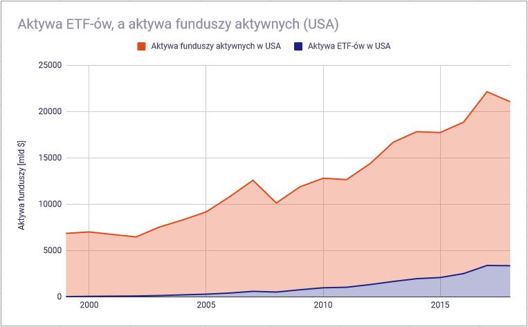 Inwestowanie aktywne i pasywne - aktywa ETF, a funduszy aktywnych USA1
