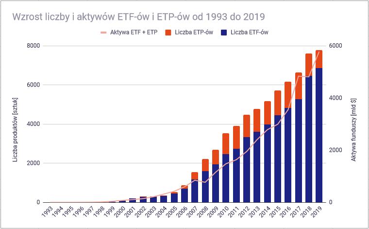 Inwestowanie aktywne i pasywne - wzrost liczby i aktywów ETF-ów1