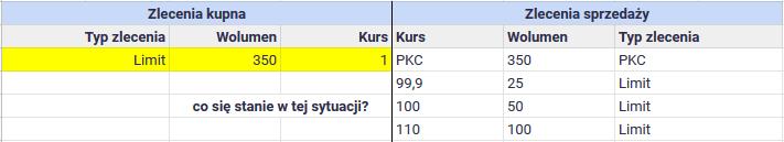 Zlecenie PKC 4
