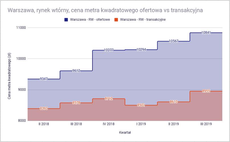 bańka mieszkaniowa 2 Warszawa rynek wtorny cena ofertowa i transakcyjna1