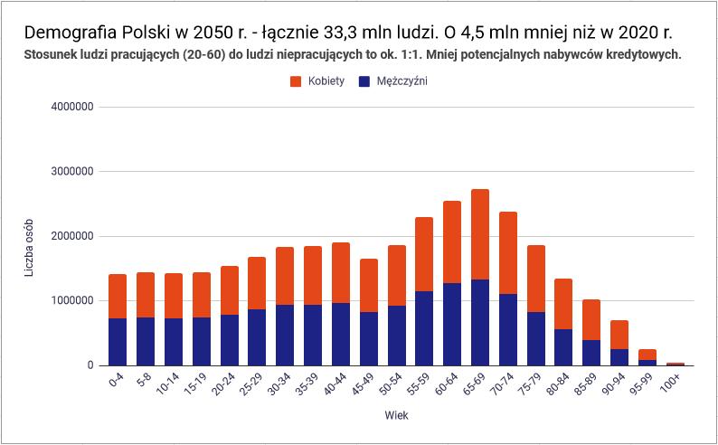 demografia Polski 2050