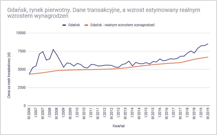 Czy warto inwestować w mieszkania na wynajem - Gdansk, rynek pierwotny