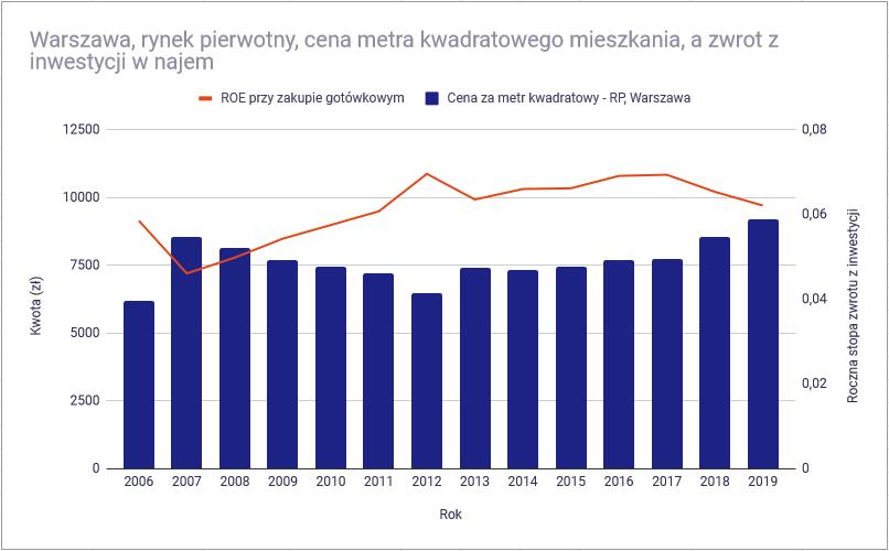 bańka mieszkaniowa - Warszawa, rynek pierwotny, ROE, gotowka