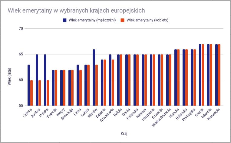emerytury europa 1 wiek emerytalny
