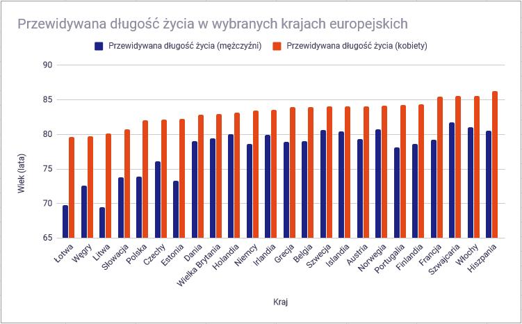 emerytury europa 2 długość życiaa