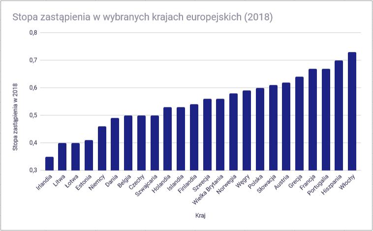 emerytury europa 3 - stopa zastąpienia