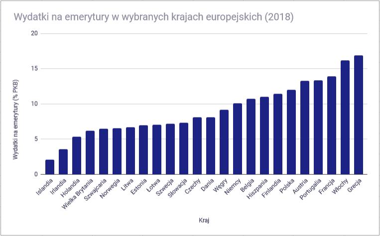emerytury europa 4 - wydatki emerytalne jako procent pkb