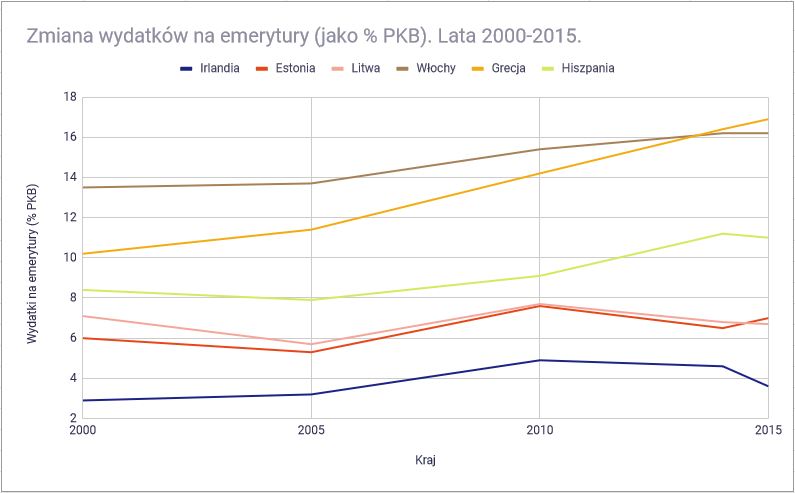 emerytury europa 6 zmiana wydatkow na emerytury