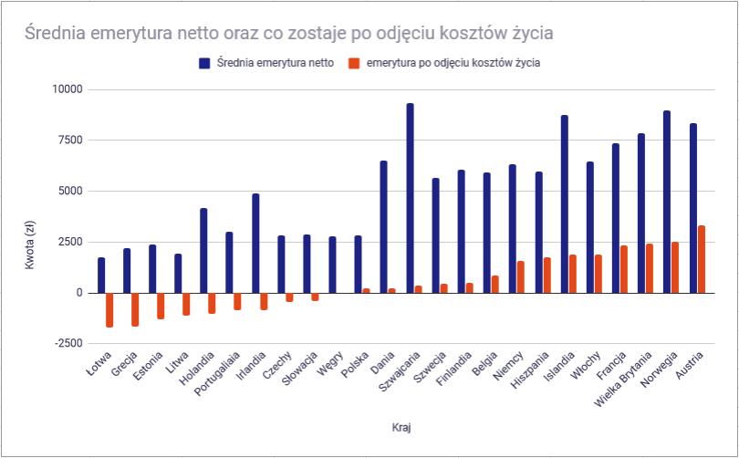 Gdzie w Europie są najwyższe emerytury? - po kosztach życia