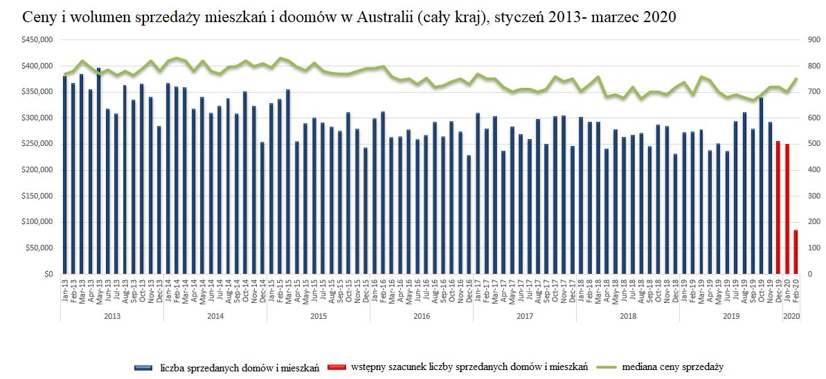 Jak koronawirus wpłynie na polski rynek nieruchomości? wolumen sprzedaży nieruchomości w Australii marzec 2020