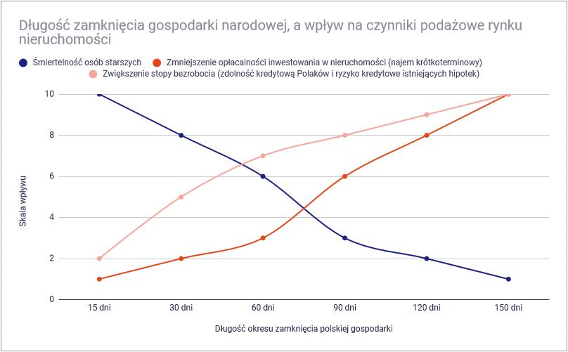 C:\Users\mateu\Desktop\Blog - grafika\Jak koronawirus wpłynie na polski rynek nieruchomości - czas zamkniecia gospodarki przez koronawirusa a popyt na mieszkania.png