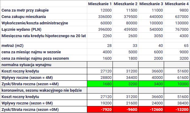Jak koronawirus wpłynie na polski rynek nieruchomości - obliczenia