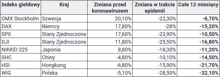2020 04 03 20 43 22 w co inwestować podczas pandemii koronawirusa Arkusze Google — Mozilla Firefo