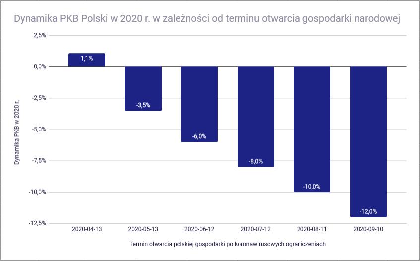 Czy koronawirus pogrąży polską gospodarkę - PKB w zależności od czasu zamkniecia