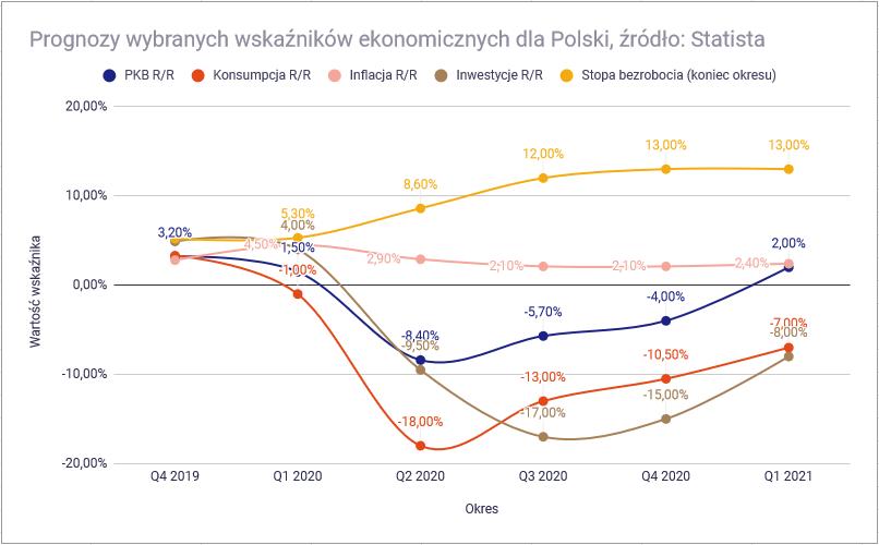 Czy koronawirus pogrąży polską gospodarkę - prognozy wskaznikow Polski