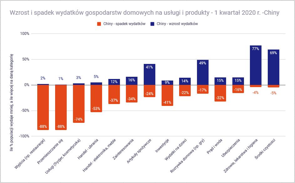 Czy koronawirus pogrąży polską gospodarkę wydatki Chiny