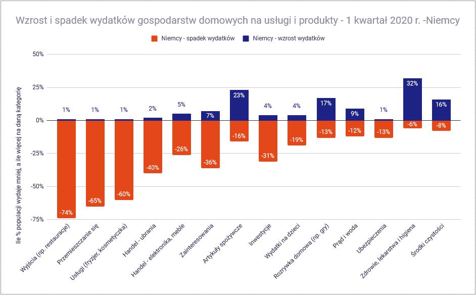 Czy koronawirus pogrąży polską gospodarkę wydatki Niemcy
