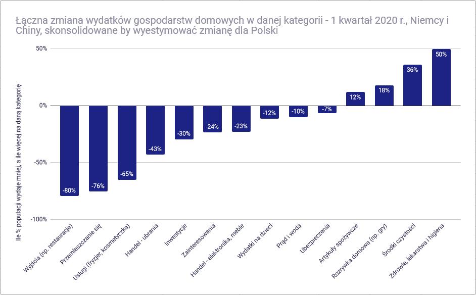 Czy koronawirus pogrąży polską gospodarkę - zmiana wydatków w Polsce 1