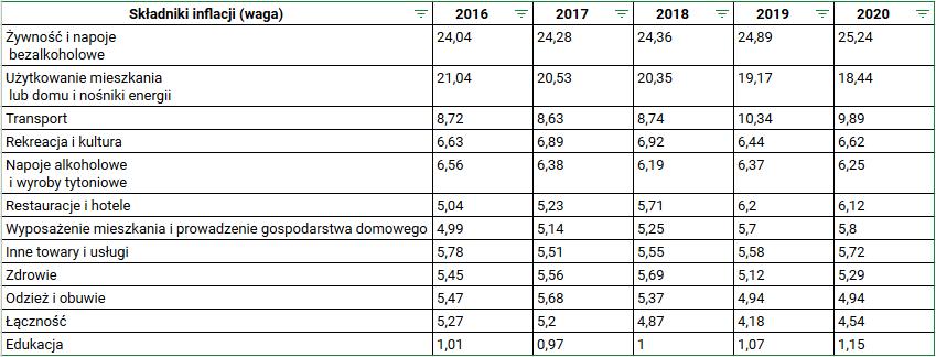 Jak ochronić oszczędności przed inflacją - Wagi indeksu inflacji
