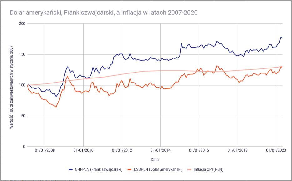 Jak ochronić oszczędności przed inflacją Waluty vs inflacja PLN