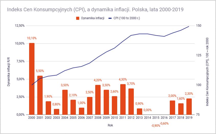 Jak ochronić oszczędności przed inflacją wysokość inflacji w Polsce 2000 2019
