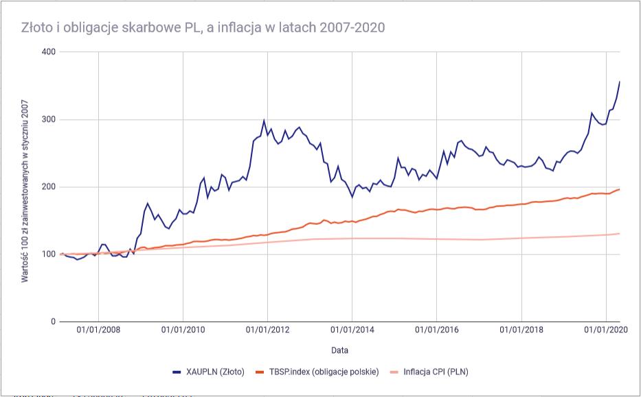 Jak ochronić oszczędności przed inflacją złoto vs inflacja PLN