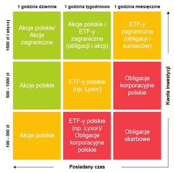 Jak zacząć inwestować - matryca inwestowania