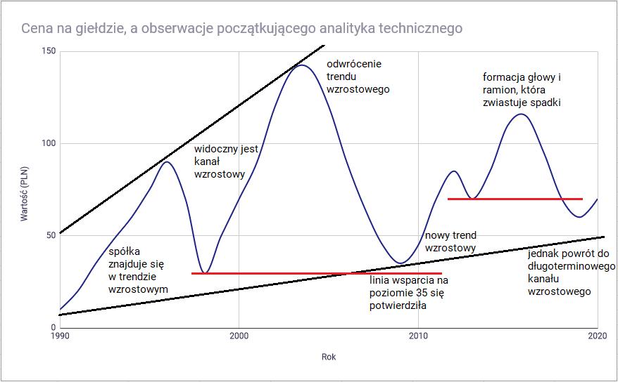 Metody analizy papierów wartościowych - analiza techniczna