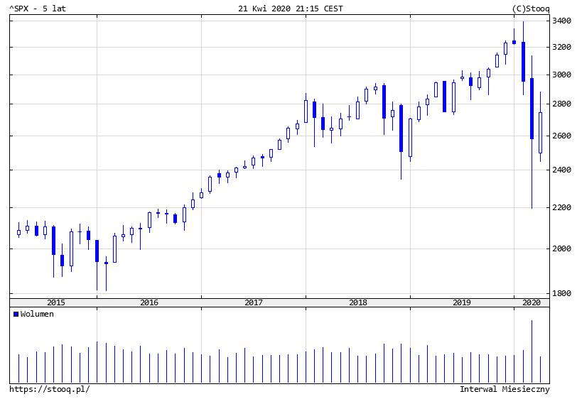 Metody analizy papierów wartościowych wykres świecowy