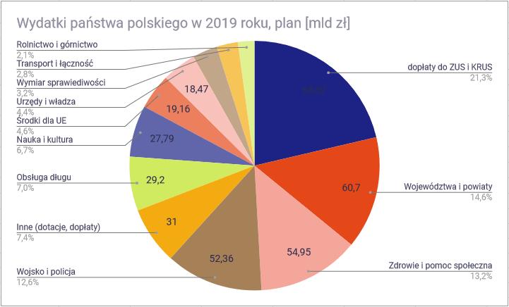 Na co państwo polskie wydaje pieniądze