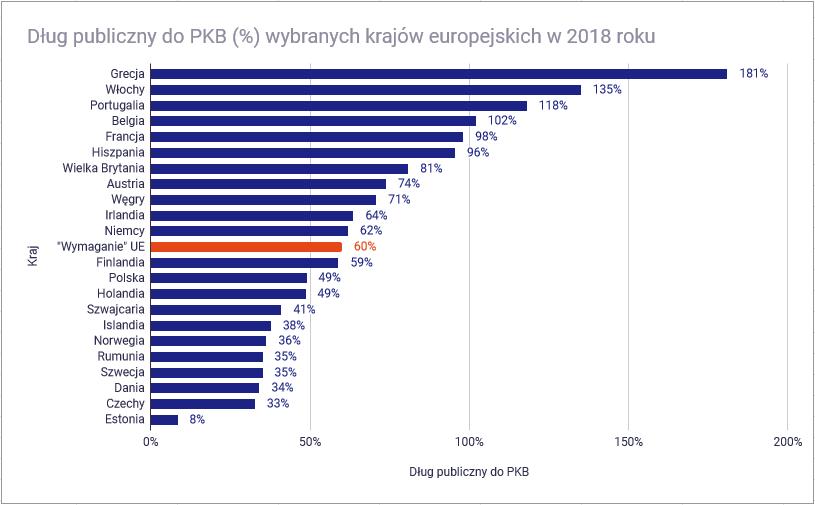 Skąd rząd weźmie pieniądze na tarczę antykryzysową - dług do PKB Polski